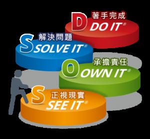 建立當責文化-當責四步驟 : SOSD